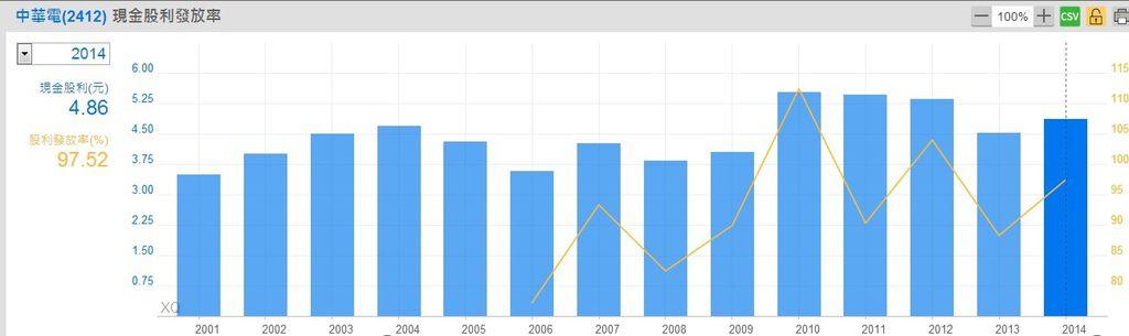 中華電信(2412)歷年現金股利與發放率~1