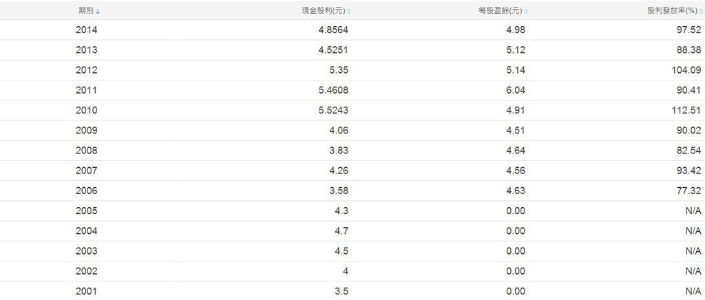 中華電信(2412)歷年現金股利與發放率~2