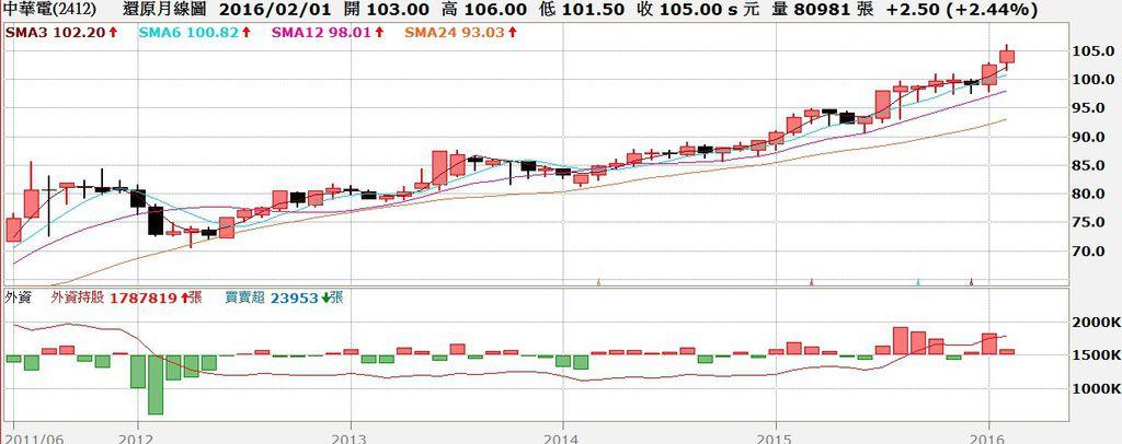 中華電信(2412)股價還原月K線與外資買賣超對照圖