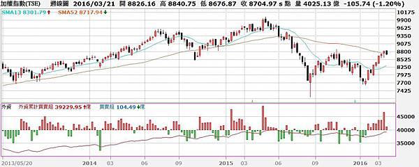 台股周K線圖與外資買賣超對照圖