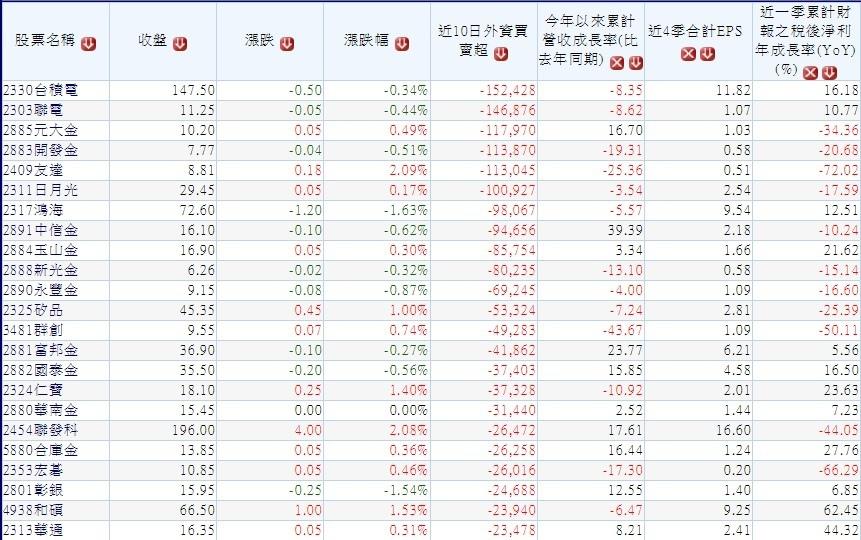 20160509過去十個交易日外資大量賣超的股票~1
