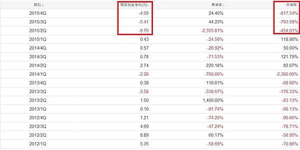 宏達電(2498)單季EPS及成長率