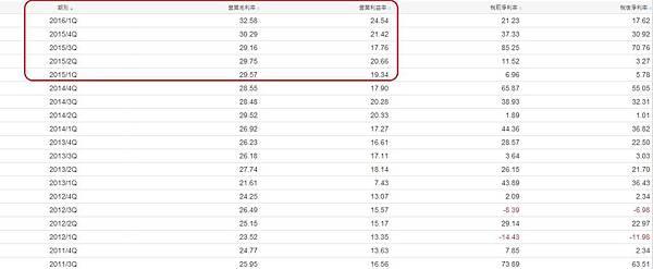 鑽全(1527)單季獲利性指標~2