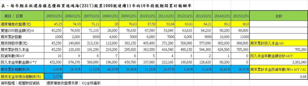 每年期末依還原權息價格買進鴻海(2317)股票1000股連續11年的10年持股期間累計報酬率
