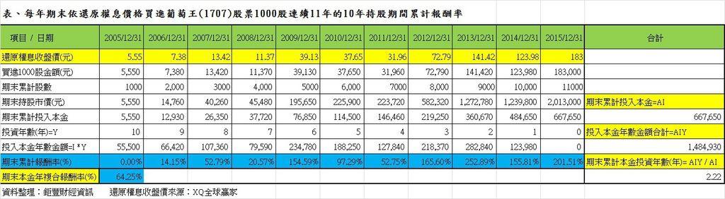 表、每年期末依還原權息價格買進葡萄王(1707)股票1000股連續11年的10年持股期間累計報酬率