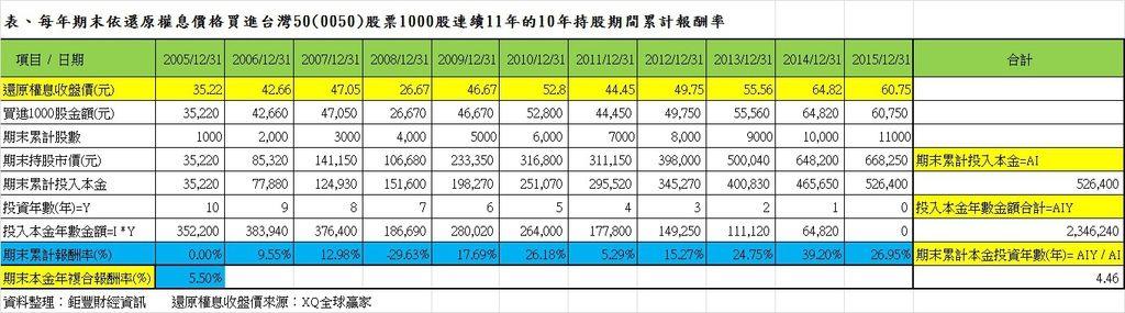 表、每年期末依還原權息價格買進台灣50(0050)股票1000股連續11年的10年持股期間累計報酬率