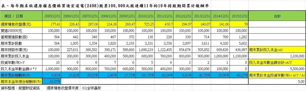 表、每年期末依還原權息價格買進宏達電(2498)股票100,000元連續11年的10年持股期間累計報酬率