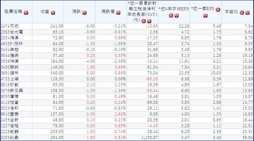 2014年~2015年股東權益報酬率連續成長公司且連續五年配息高於1元的公司~1