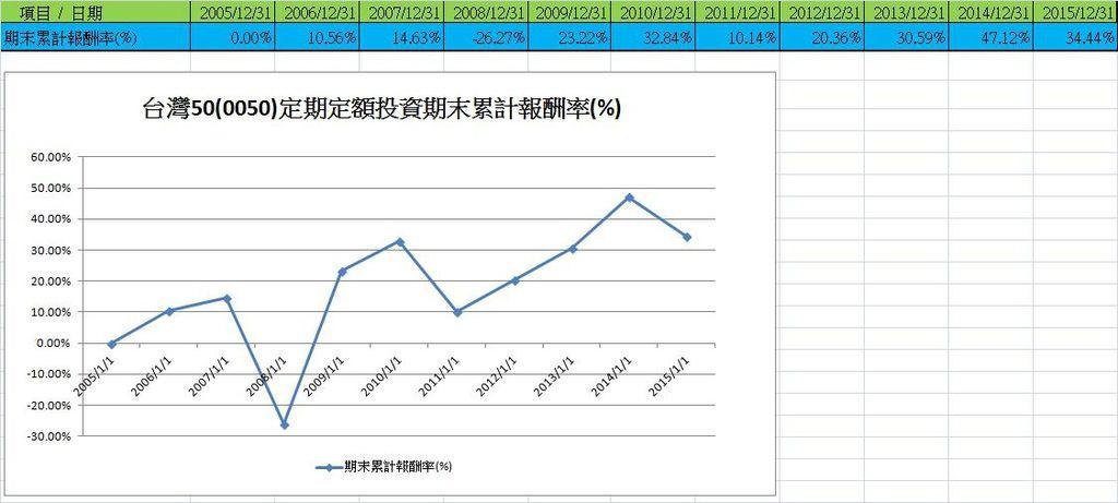 表、每年期末依還原權息價格定額買進台灣50(0050)100000元連續11年的10年持股期間累計報酬率走勢圖
