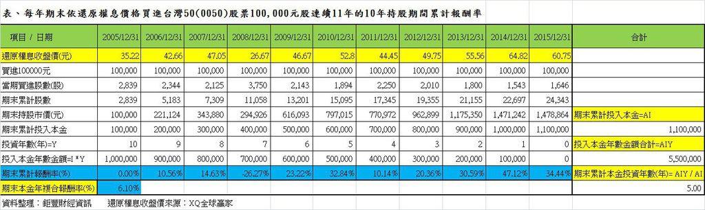 表、每年期末依還原權息價格定額買進台灣50(0050)100000元連續11年的10年持股期間累計報酬率