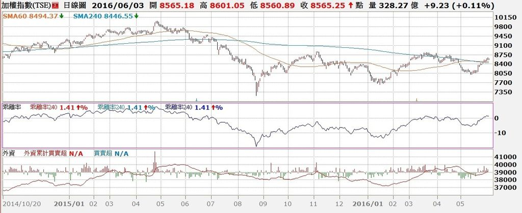 台股日K線與240日乖離率與外資買賣超走勢對照圖