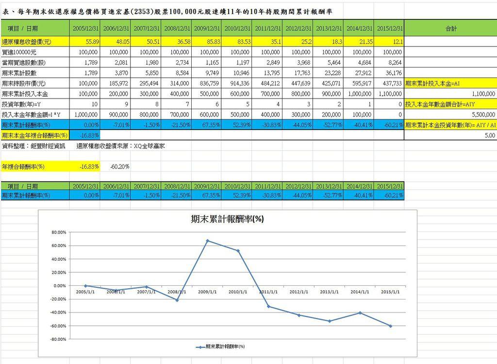 每年期末依還原權息價格買進宏碁(2353)股票100,000元連續11年的10年持股期間累計報酬率