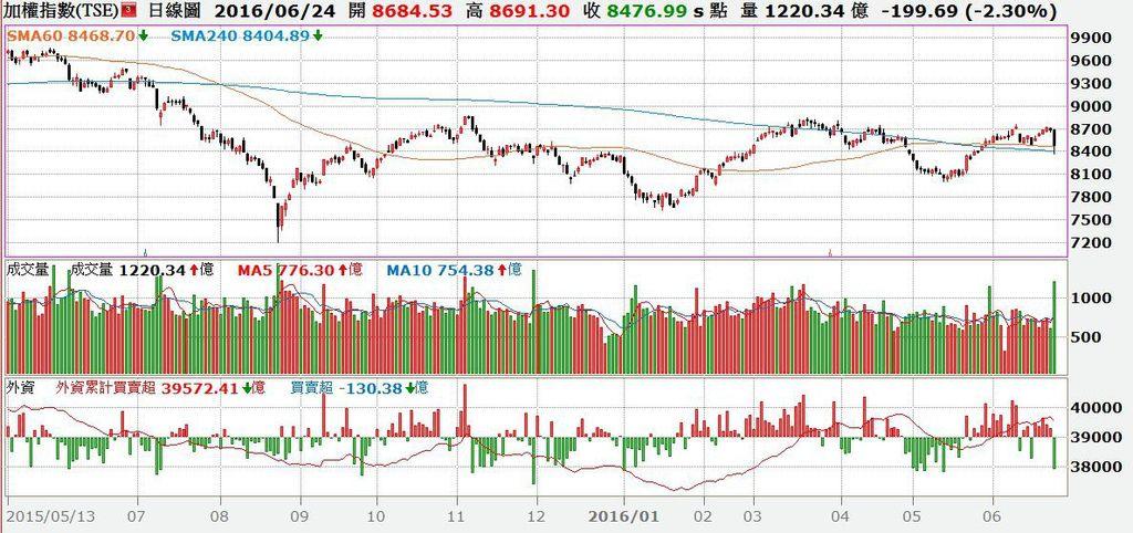 台股日K線圖與外資買賣超對照圖.jpg