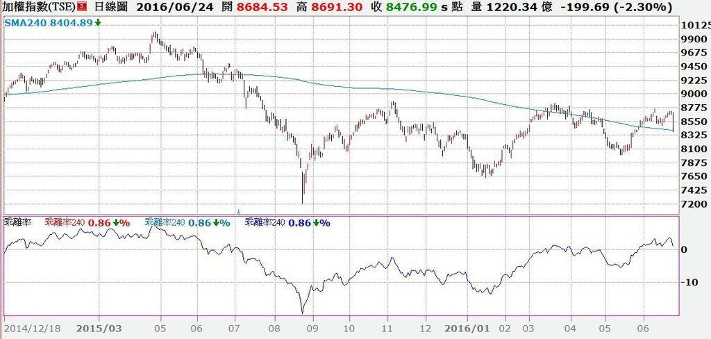 台股日K線與240日線乖離率走勢對照圖.jpg