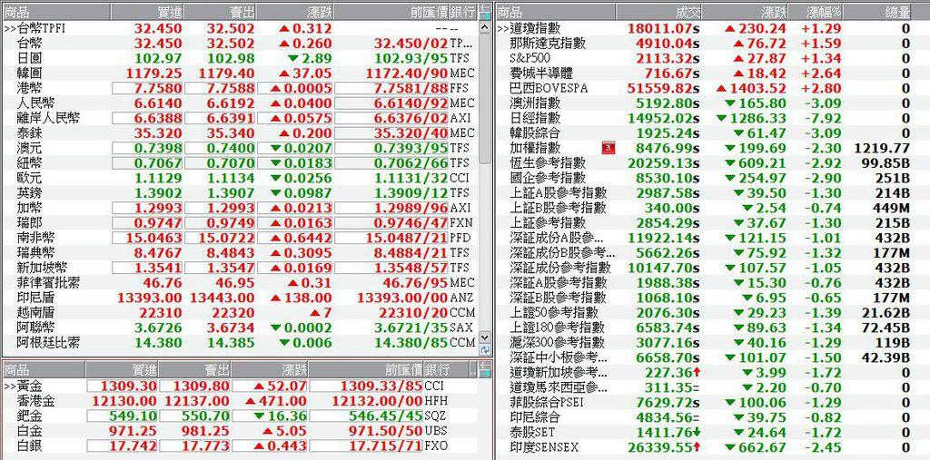 國際金融市場最新行情.jpg