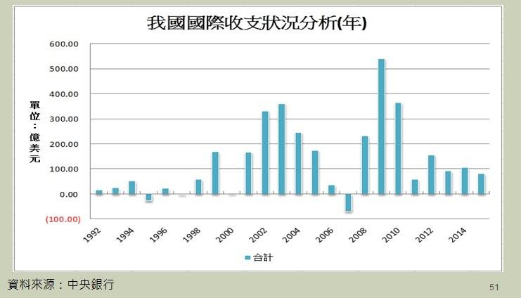 台灣歷年國際收支