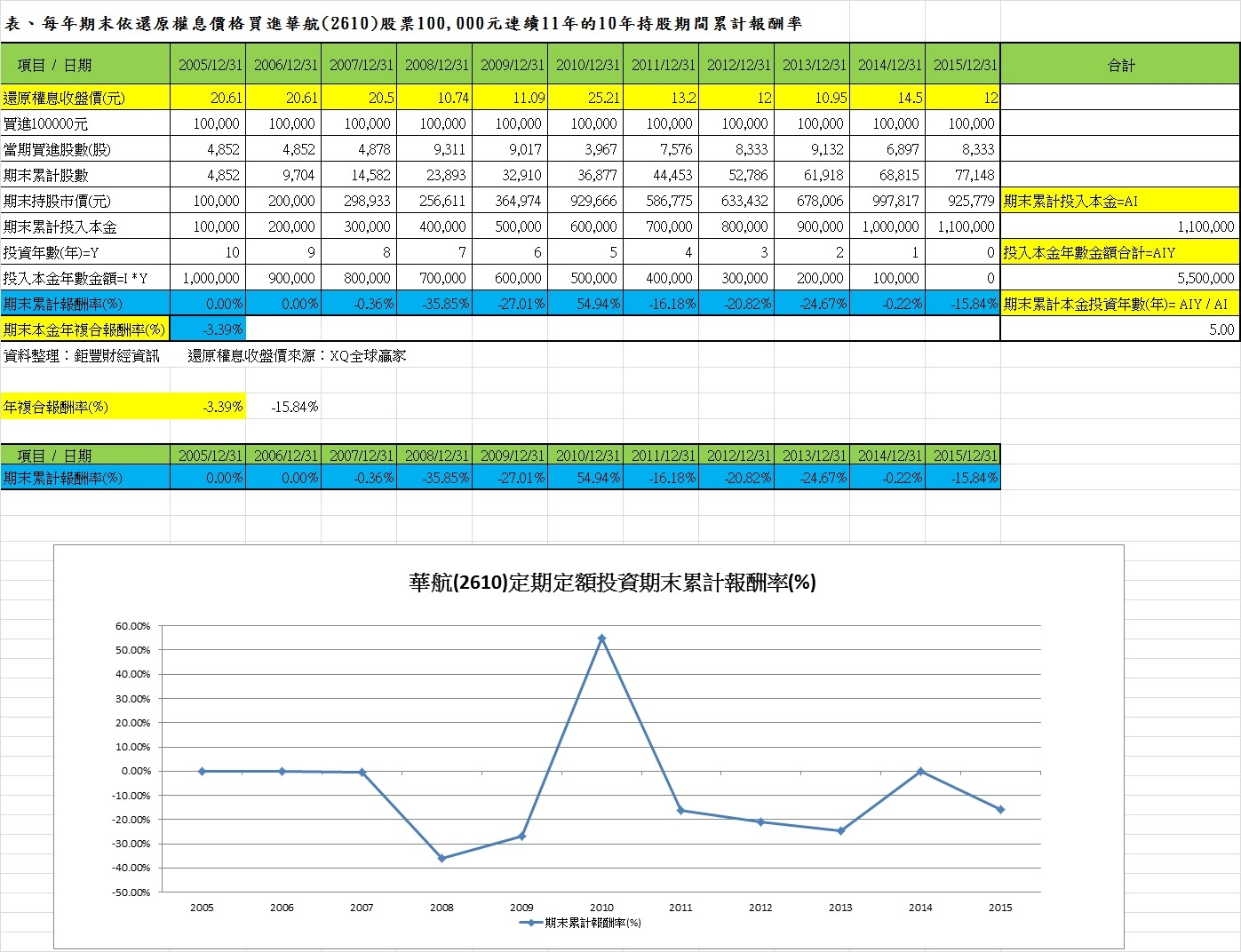 表、每年期末依還原權息價格買進華航(2606)股票100,000元連續11年的10年持股期間累計報酬率