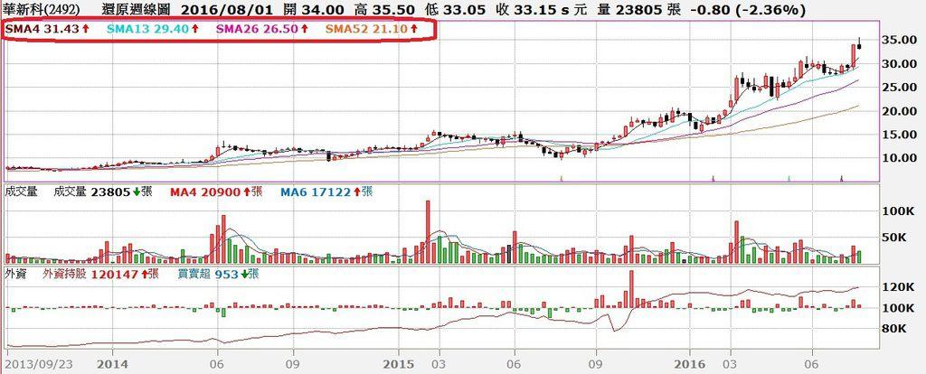 華新科(2492)周K線與外資買賣超對照圖