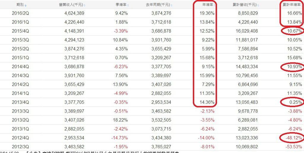 華新科(2492)單季營收成長率統計表