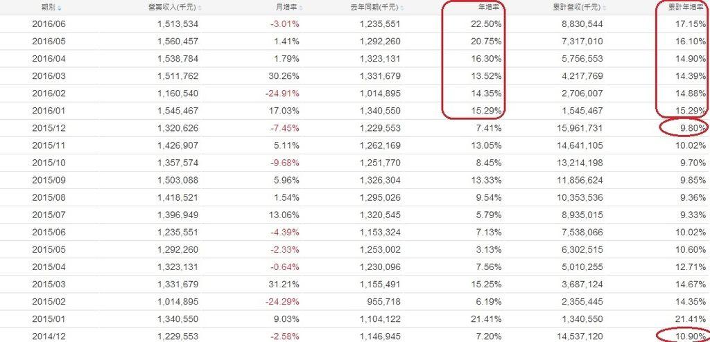 華新科(2492)各月營收成長率統計表