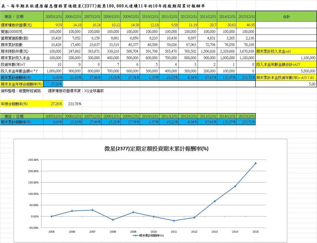 表、每年期末依還原權息價格買進微星(2377)股票100,000元連續11年的10年持股期間累計報酬率