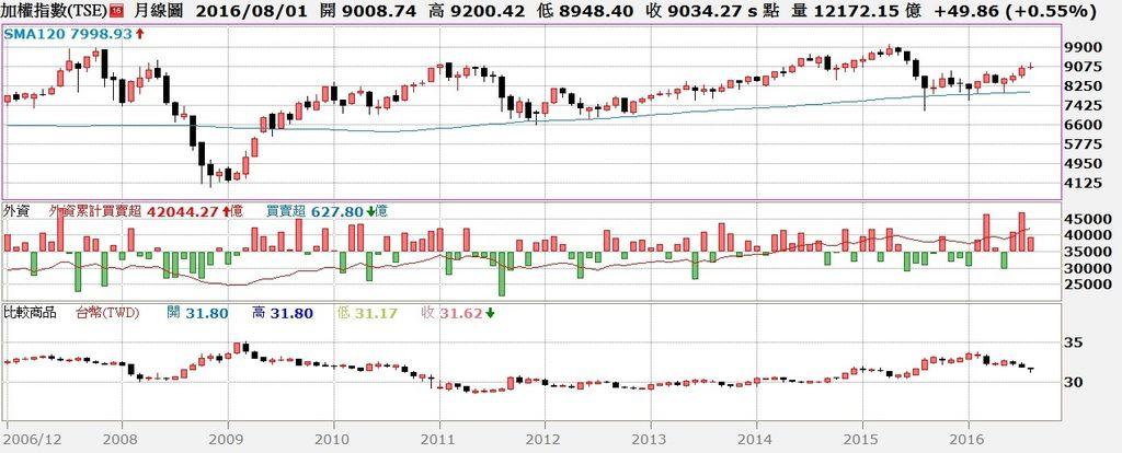 台股月K線與外資買賣超及台幣匯率對照圖