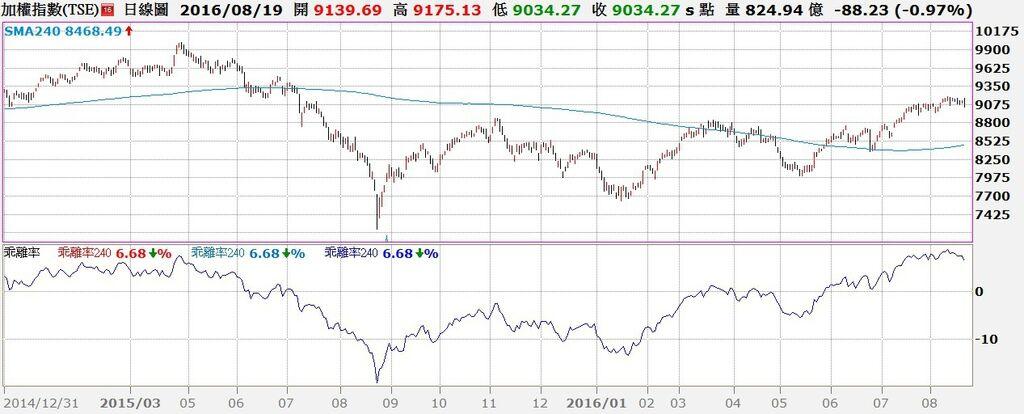 台股日K線與240日乖離率走勢對照圖