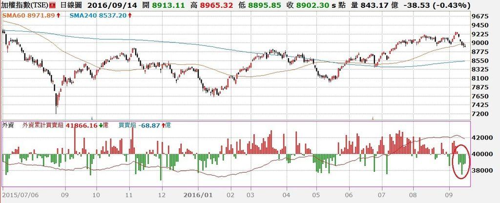 台股日K線與外資買賣超對照圖