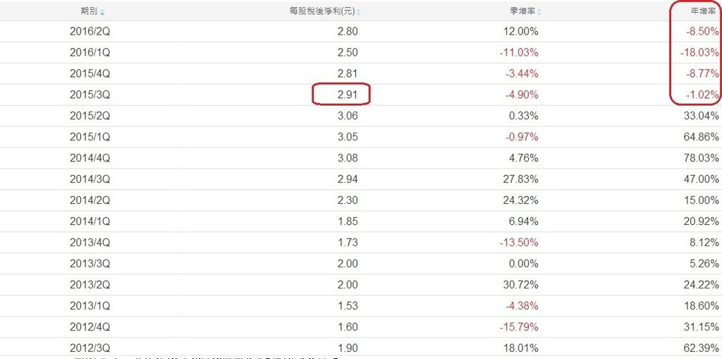 台積電(2330)單季每股稅後淨利成長性