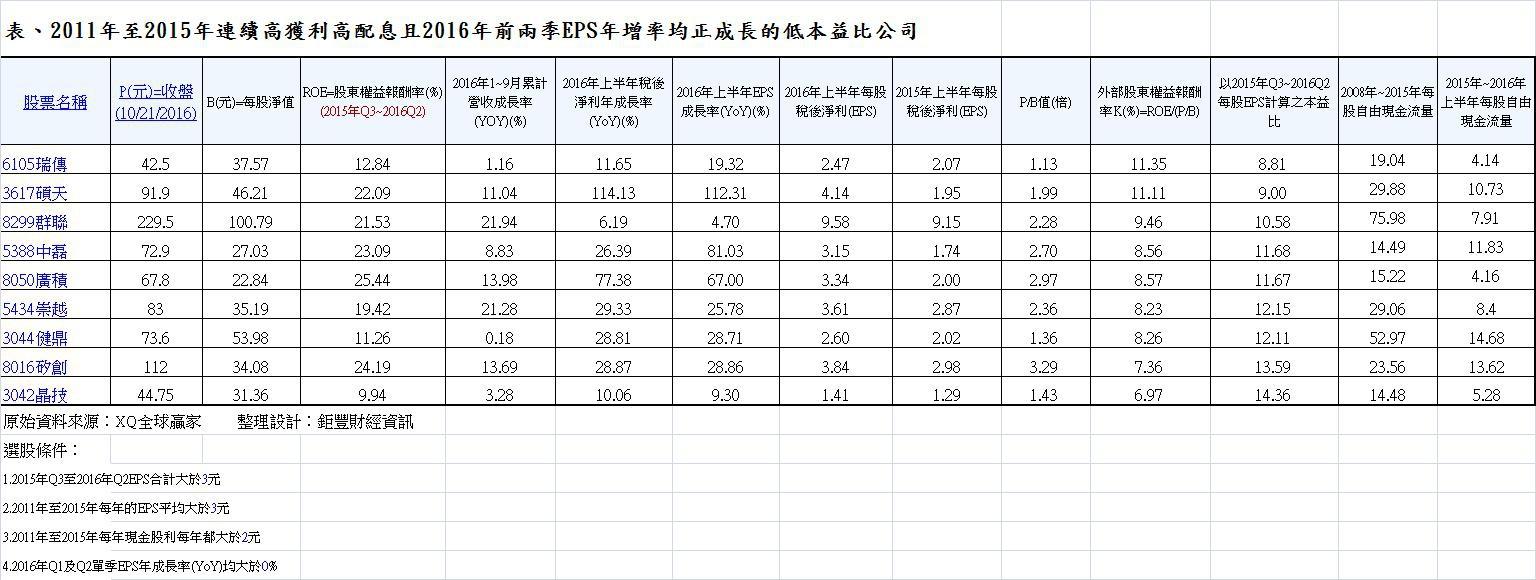 表、2011年至2015年連續高獲利高配息且2016年前兩季EPS年增率均正成長的低本益比公司