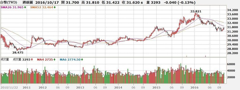 台幣匯率周K線圖