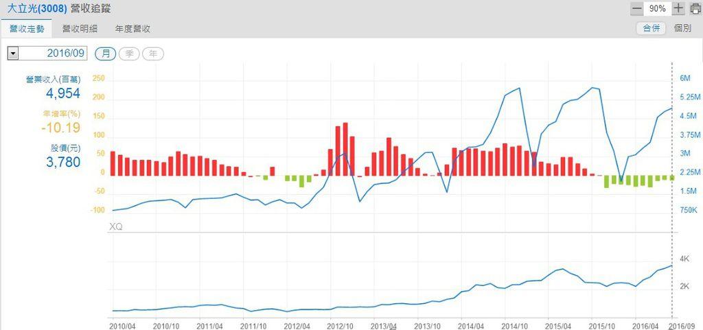 大立光(3008)單月營收與年增率趨勢圖