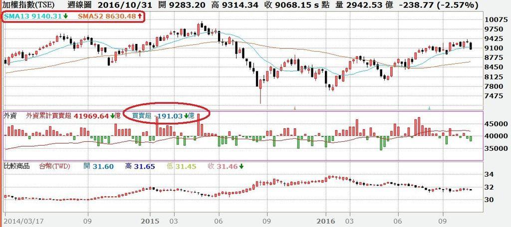 台股周K線圖與外資買賣超及台幣匯率對照圖