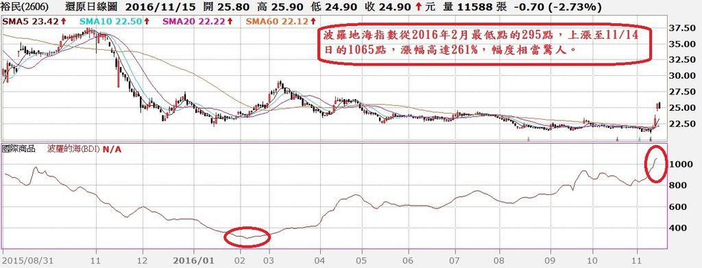 裕民航運(2606)還原日K線與BDI指數走勢對照圖