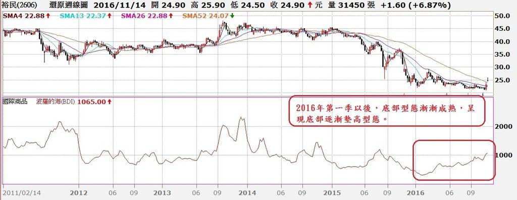 裕民航運(2606)還原周K線與BDI指數走勢對照圖