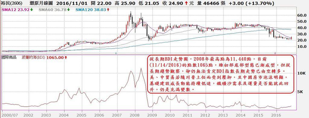 裕民航運(2606)還原月K線與BDI指數走勢對照圖