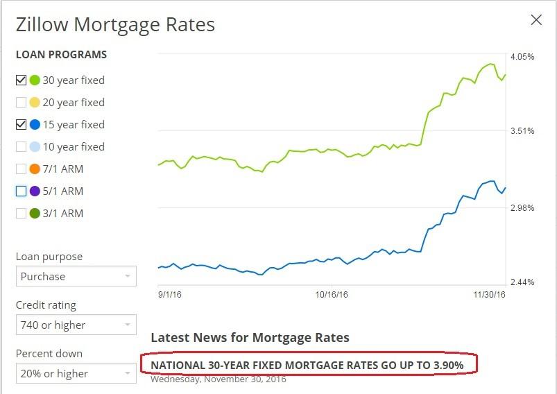 美國30年固定型房貸利率(Zillow)