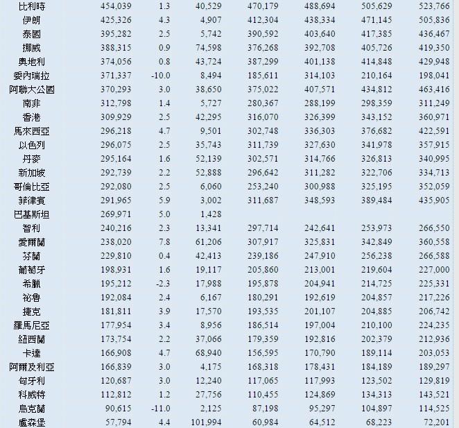 全球國家GDP產值排序~2