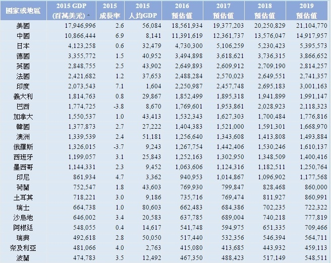 全球國家GDP產值排序~1