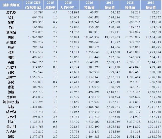 全球國家平均GDP排序~1