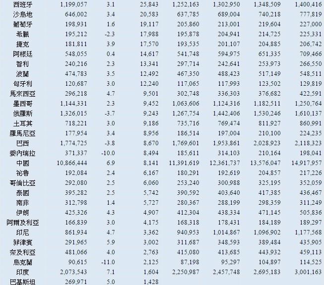 全球國家平均GDP排序~2