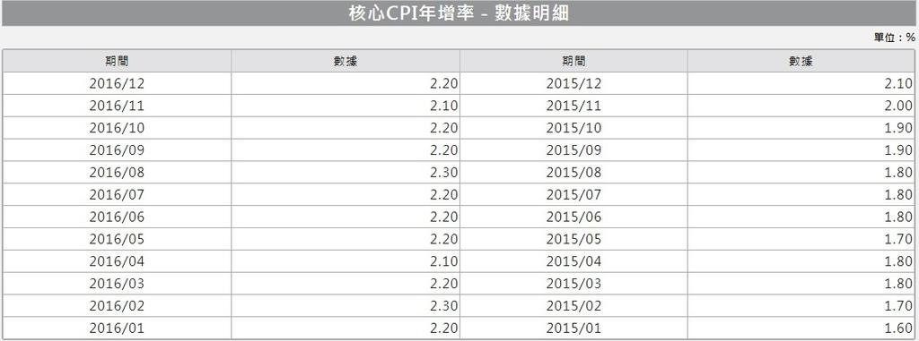 美國核心CPI年增率~1