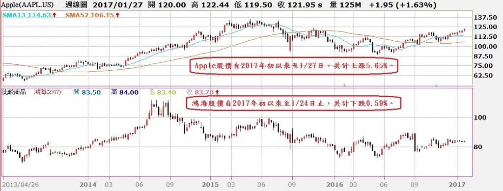 Apple股價周K線與鴻海股價周K線對照圖
