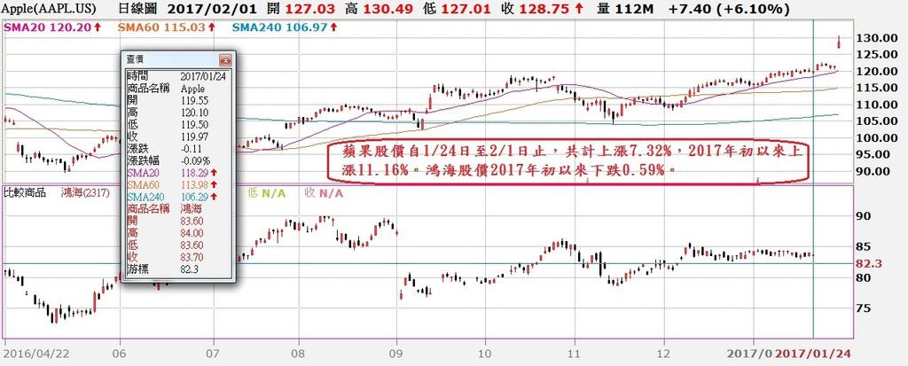 蘋果股價日K線與鴻海股價日K線對照圖
