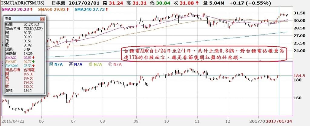 台積電(2330)美國ADR與普通股日K線走勢對照圖