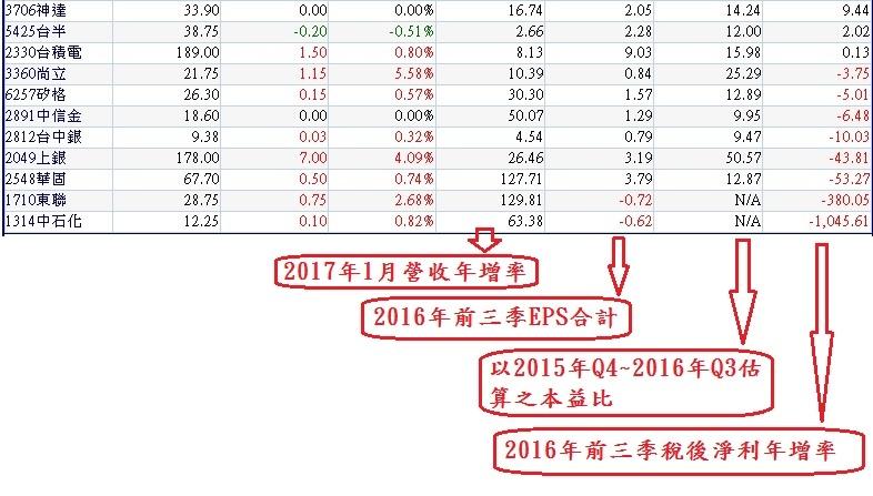 20170216單月營收年增率連續第6個月正成長公司~2