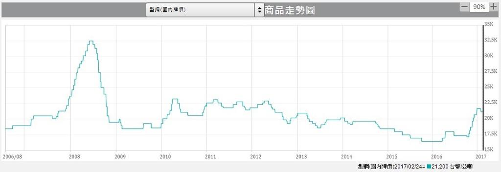 國內型鋼價格