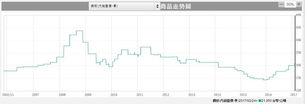 國內鋼板價格