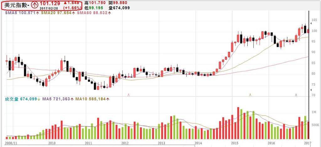美元指數月K線圖