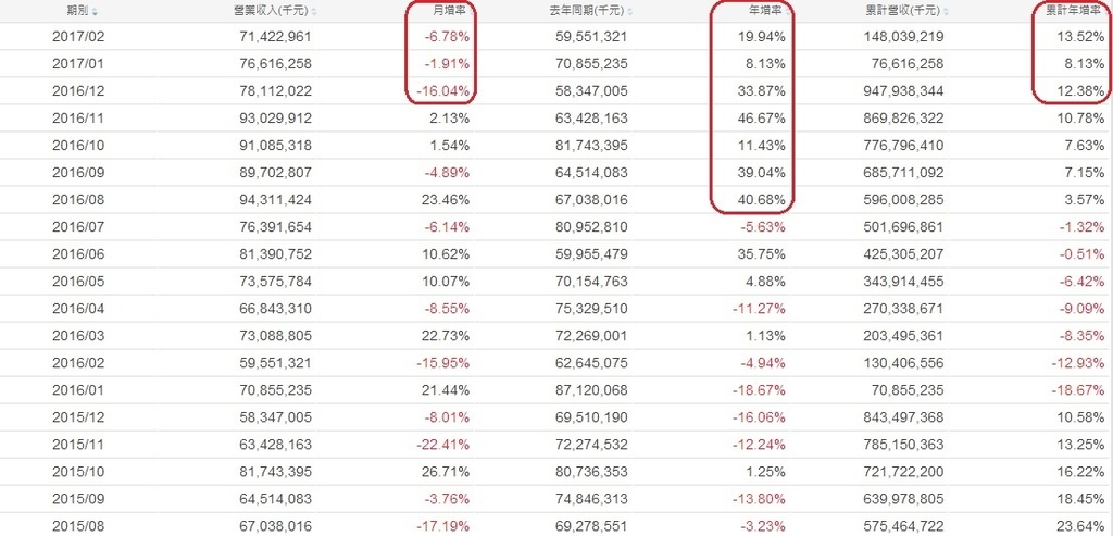 台積電(2330)各月營收成長率表